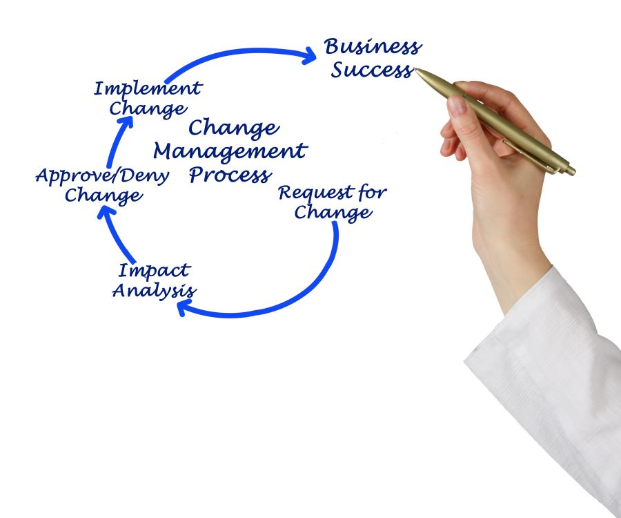 Integrated Change Control requires a formalized process