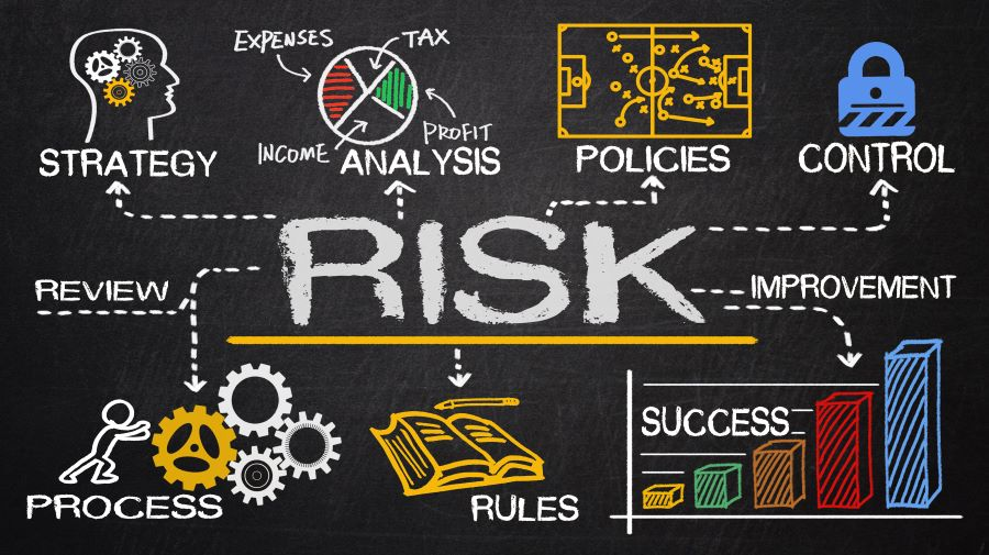 Stylized component list of a Risk Management Plan