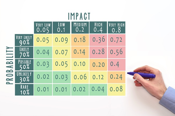 A risk factor is derived by multiplying the probability of occurrence by the value of assessed impact, and then represented in a grid.