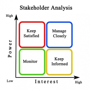 Use the Power/Influence Quadrant to select Stakeholders for a successful project